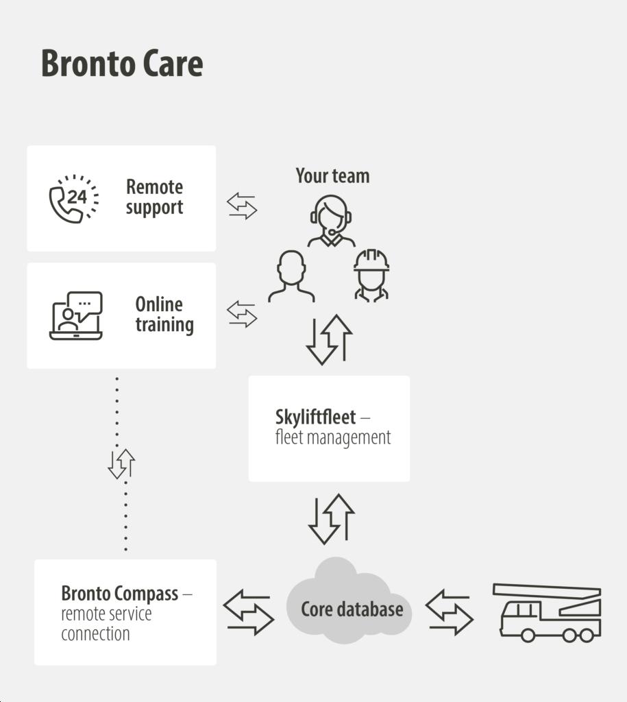 Bronto Care