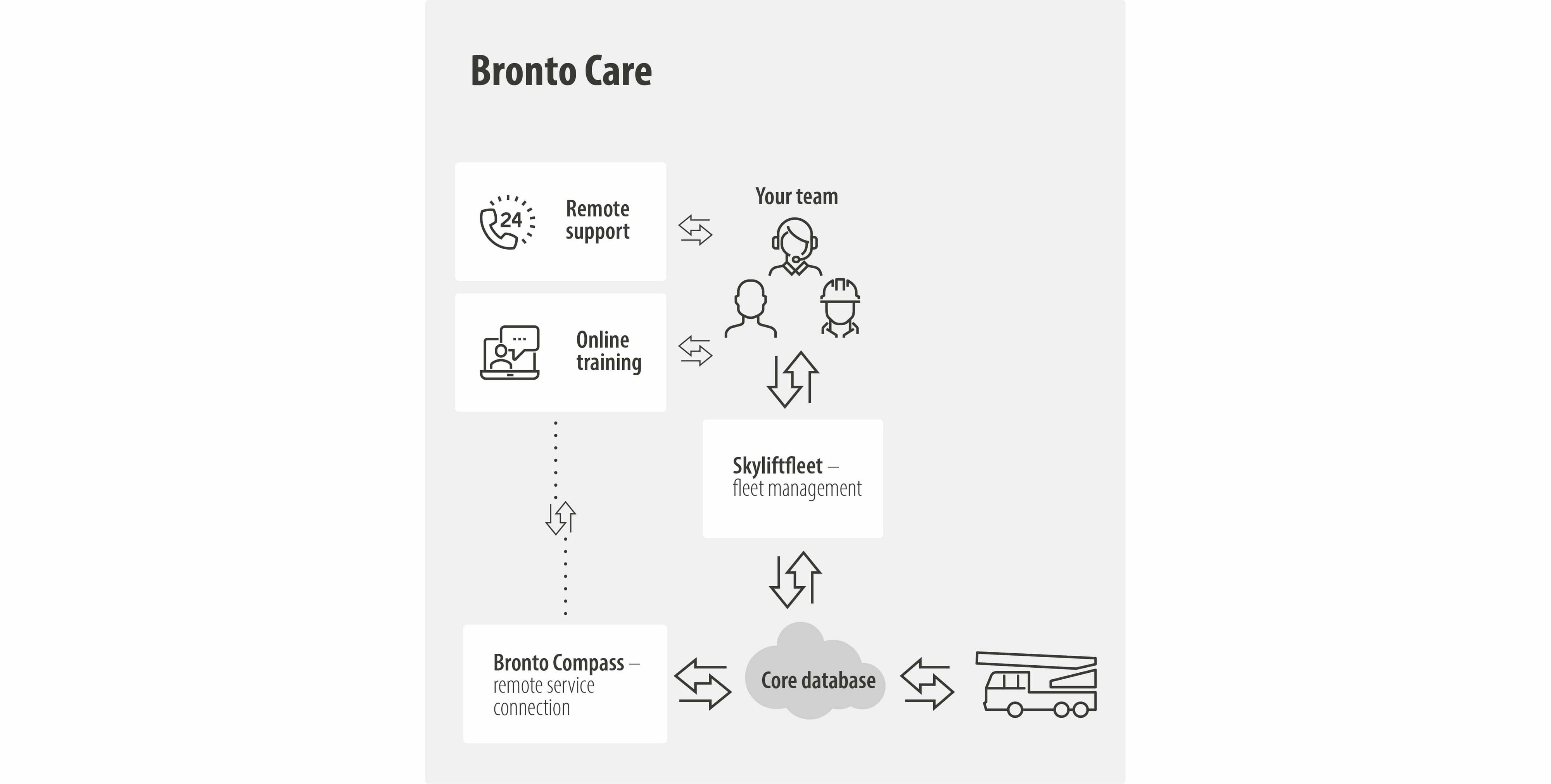 Bronto Care digital solutions for fleet management and remote service